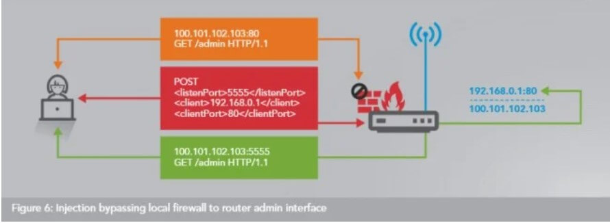 UPnP: What It Is For and Why It Should Be Deactivated Immediately?