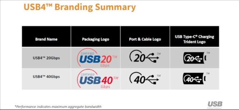 USB 4.0: What You need to know about the new standard - Image 1
