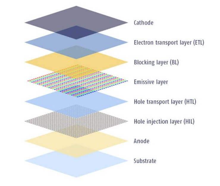 QLED vs OLED: Who Wins