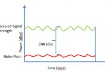 SNR: what it is, how to increase it and why it lowers on ADSL and VDSL