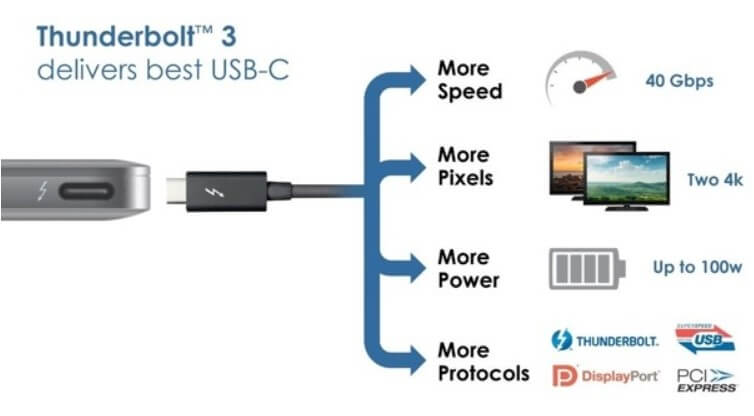 Thunderbolt 3, what it is and why it is revolutionary - Image 3