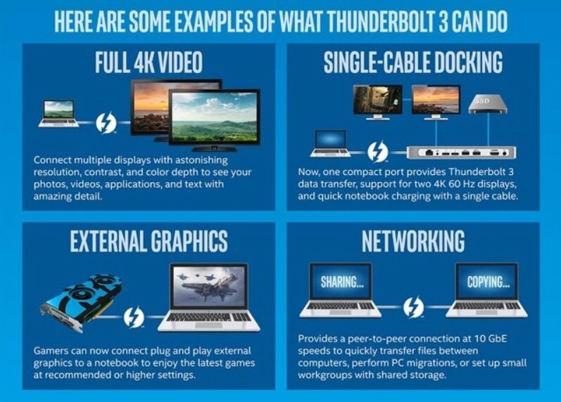 Thunderbolt 3, what it is and why it is revolutionary - Image 4