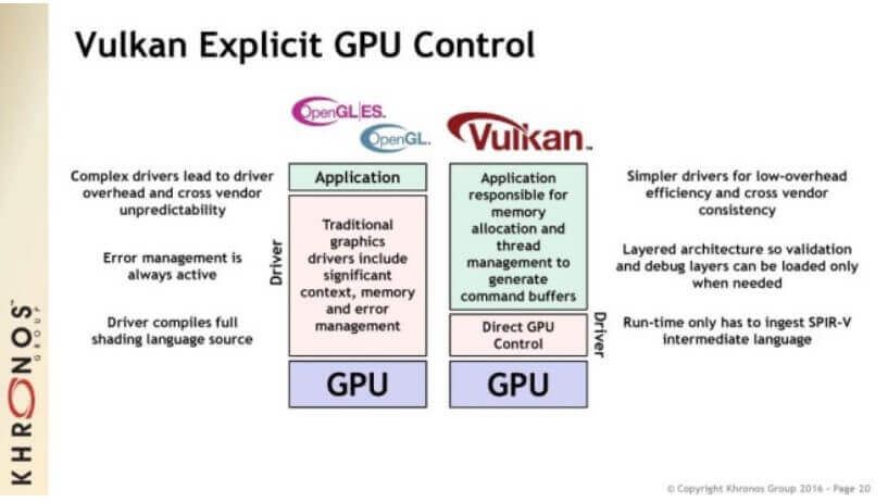 What are the improvements that Vulkan introduces?