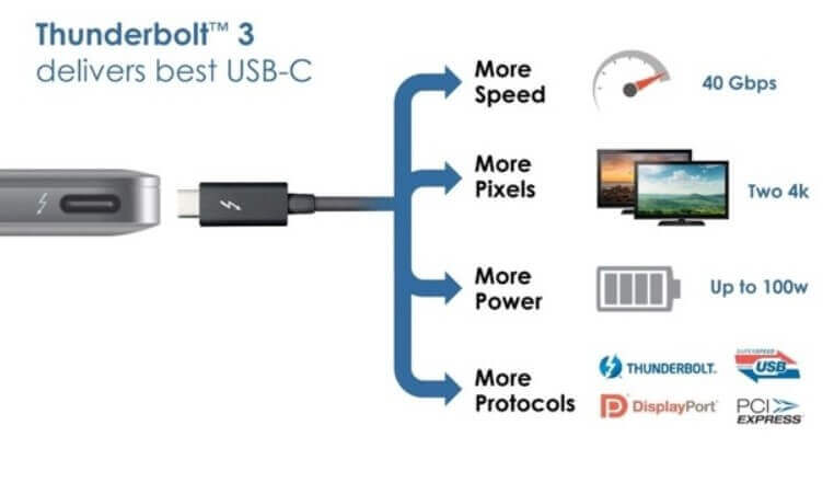 What is the difference between USB-C and Thunderbolt 3 - Image 1