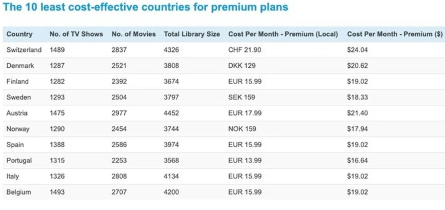 Spain one of the worst countries to pay for Netflix